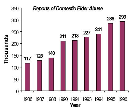 The Issue Of Elder Abuse And Neglect Social Work Essay